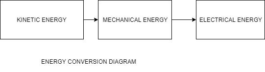 ENERGY CONVERSION DIAGRAM