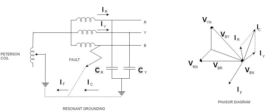 Resonant Earthing Methods of Neutral Grounding