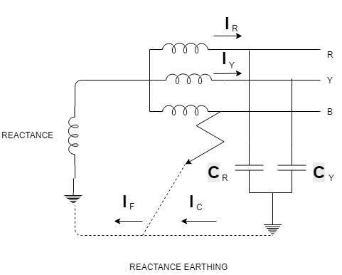Reactance Earthing or Reactance Grounding- Methods of Neutral Grounding