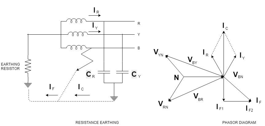 Resistance Earthing - Methods of Neutral Grounding or Neutral Grounding Techniques