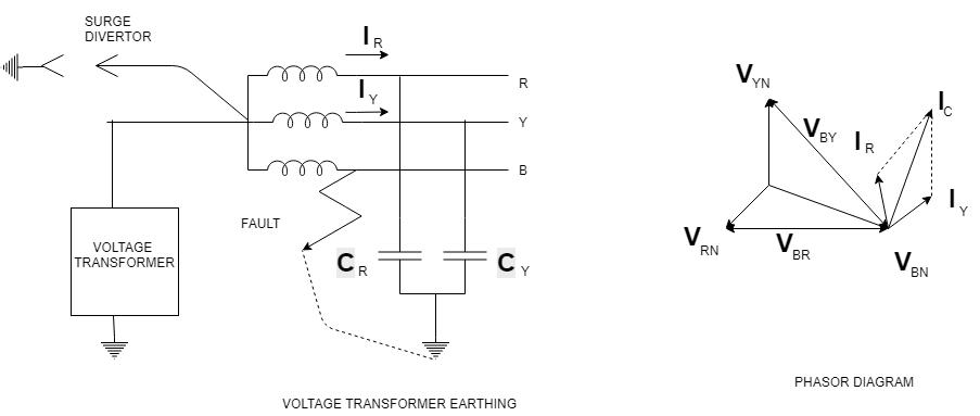 Voltage Transformer Earthing - Methods of Neutral Grounding