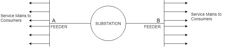Radial Distribution System