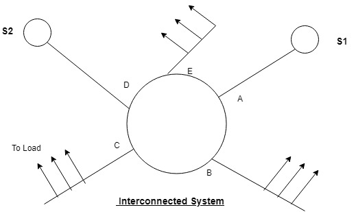 Interconnected System