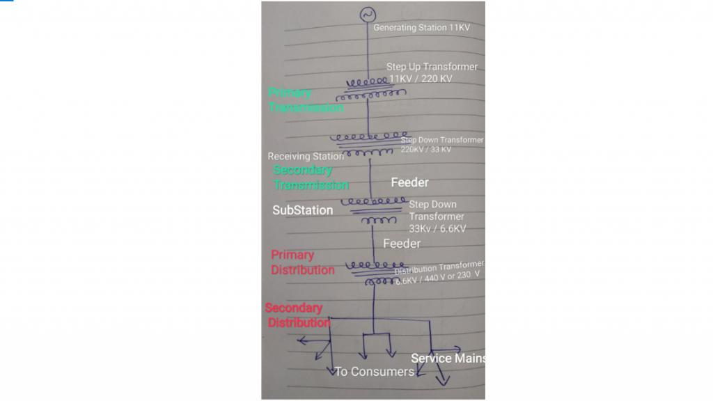 Single Line Diagram Power Distribution System