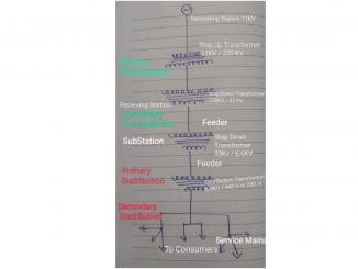 Single Line Diagram One Line Diagram
