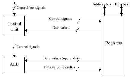 Basic segments of a Modern Processor
