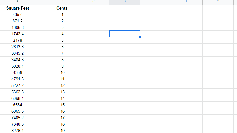 Square feet to cents converter tool