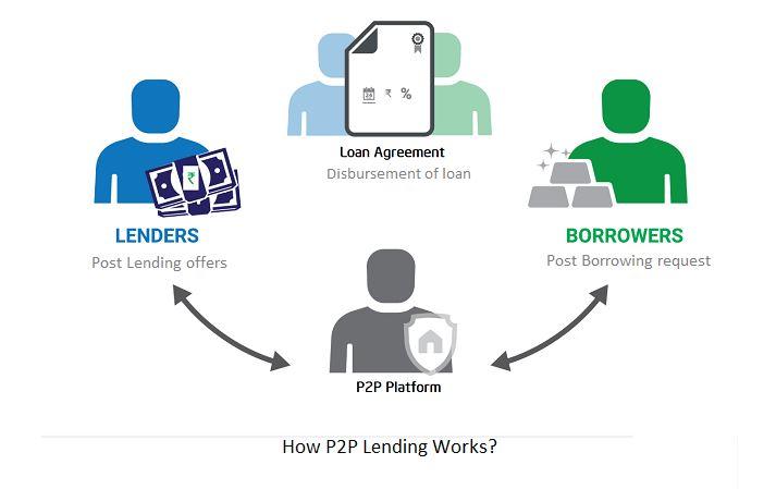 How does Peer-to-Peer(P2P) lending work