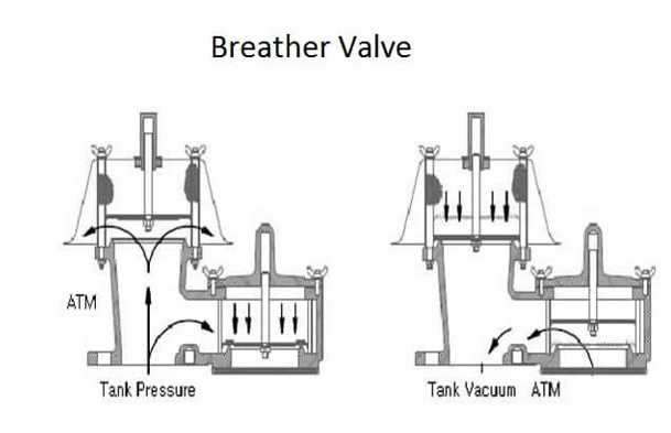 Some Known Facts About Breather Valve