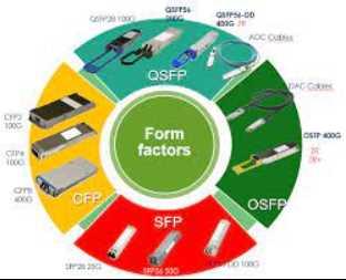 Introduction of 400G Optical Communication Technology