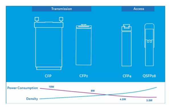Status of 400G optical transceiver module